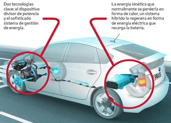 ¿Vehículo híbrido,  híbrido enchufable o eléctrico?