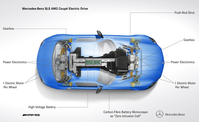 Mercedes-Benz SLS AMG Coupé Electric Drive eléctrico