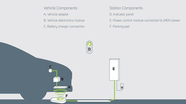 Bosch PlugLess: recarga wireless por los coches eléctricos