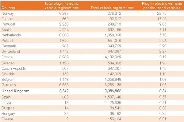EV matriculaciones de vehículos eléctricos en Europa por paises