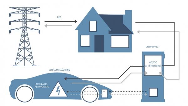 almacenamiento coches eléctricos