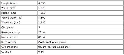 características del Mitsubishi CA-MiEV Salón de Ginebra 2013