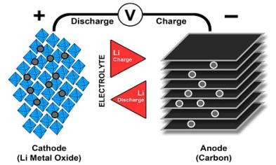 funcionamiento de una bateria de litio