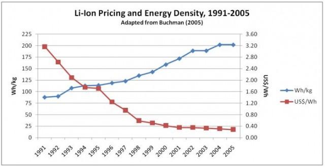 Bajada de precios en baterías y subida en coches eléctricos