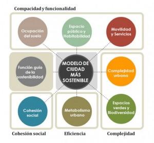 modelo-ciudad-sostenible-e1304589928695
