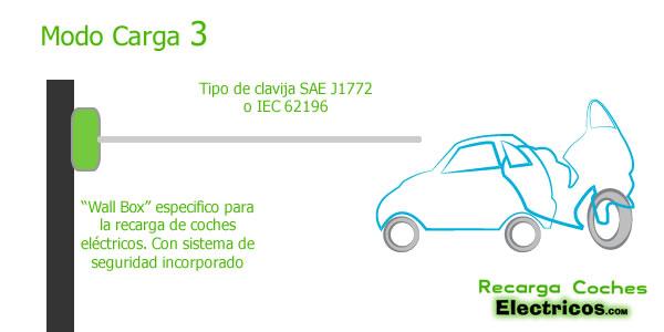 modo recarga 3 coches electricos