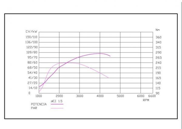 curva de par Motor del Nissan qashqai