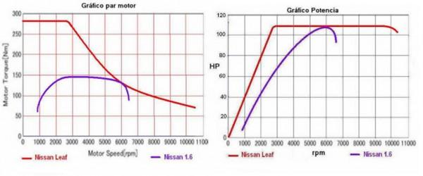 curva par motor nissan leaf y potencia