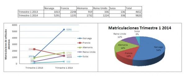 Top 5 de matriculaciones de vehículos eléctricos en Europa. Trimestre 1 de 2013 y 2014.