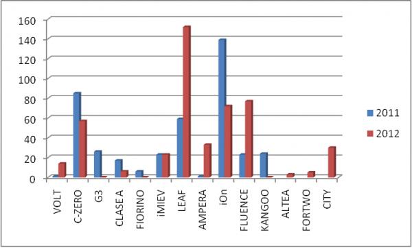 venta de modelos entre 2011-2012